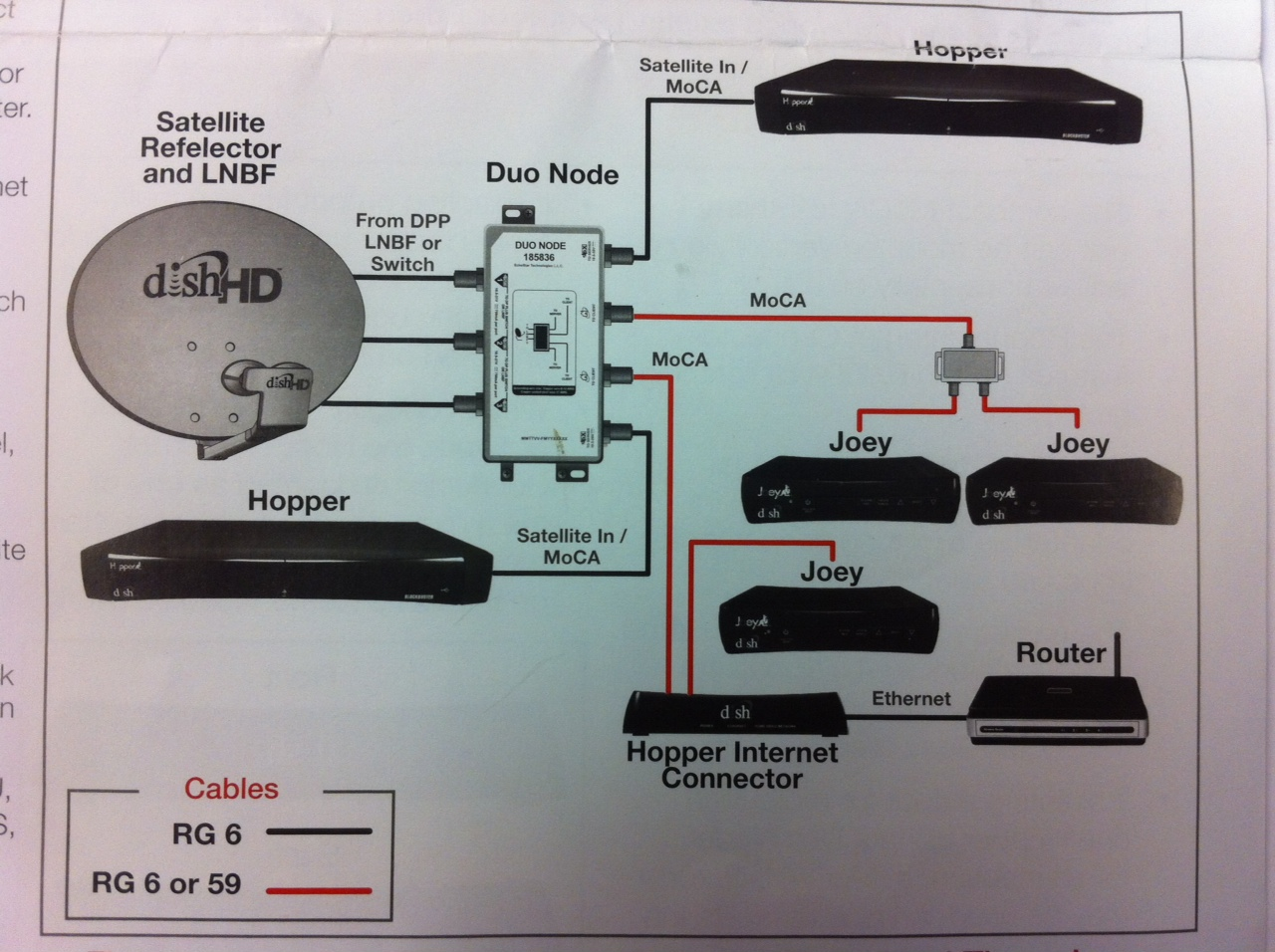 dish wiring diagrams dish image wiring diagram wiring diagram for dish network the wiring diagram on dish wiring diagrams